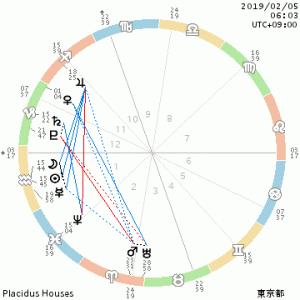 2月5日・水瓶座新月~星からのメッセージ~