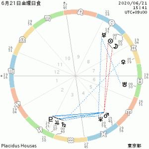 星のメッセージ~6月21日は夏至&蟹座新月・日食~転換ポイントをゆったり楽しもう