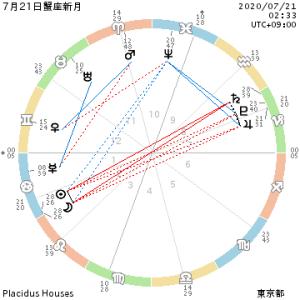 星のメッセ―ジ~7月21日・蟹座新月