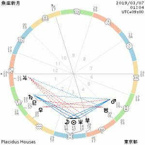 星のメッセージ~3月7日・魚座新月