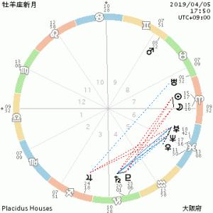 4月5日・牡羊座新月~星のメッセージ