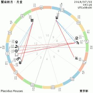 7月3日は蟹座新月・日食~星のメッセージ