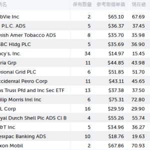 9/6の米国株取引