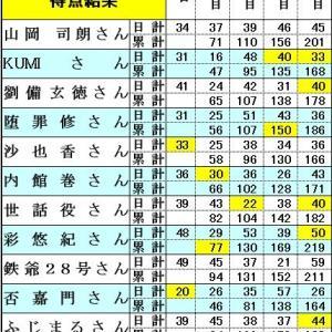 朝乃山、横綱鶴竜を倒し初金星!