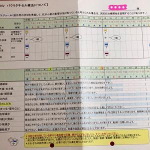 weekly Taxol(PTX)療法1-①