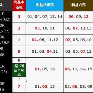 安田記念 2019 枠順出たら速攻チェック!15年連続激走するサイン