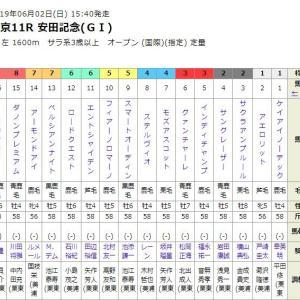 安田記念2019をサインで予想!プレゼンター中川大志さんの法則とは?
