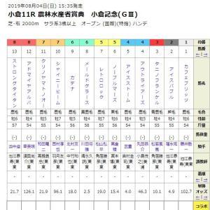 小倉記念2019をサインで予想!