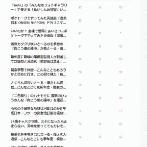 ポケトーク「温泉日本」2位3位、「連中」も暗躍、でも1位はなぜか「豆腐田楽イラスト」…「note」4月ランキング