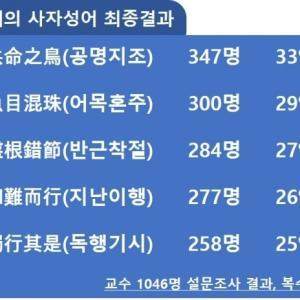 【弗化水素】韓国今年の四字熟語に『共命之鳥』…分裂した社会を反映