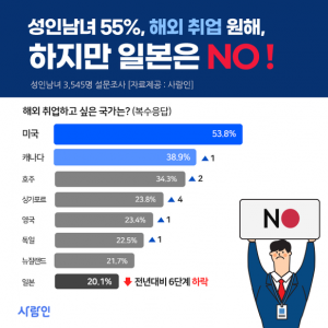 【吉報】韓国 「ノージャパン」熱風、海外就職でも日本「ボイコット」~「就職したい国家」で日本順位墜落の屈辱