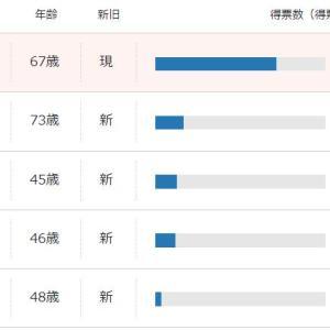 【都知事】日本第一党の桜井誠氏が16万票以上獲得、国政政党党首を大幅に上回るwwww