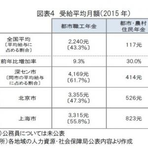 【悲報】 中国、地獄だった 年金は月3万~月1800円 1980年生まれ以降の中国人は年金0円