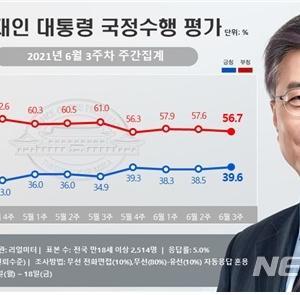 【外交王】文在寅、G7にゲスト参加も支持率大きな変動なし【自称G8】