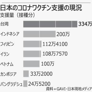 【朝鮮日報】接種率35%なのに外国にワクチンを提供する日本