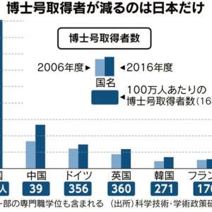 日本社会「博士取得者は不要」専門性より「コミュ力」、世界と真逆の雇用慣行国家の競争力に危機 |  文系の院卒なんか使いようがないだろ