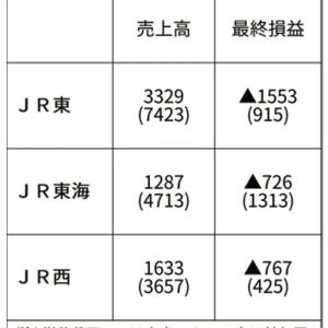JR、崩壊稼ぎ頭のJR東・JR西・JR東海が最終赤字3000億円と過去最大 |  JR入って人生安泰で笑いが止まらんとか調子こいてたアホをリストラしてほしいw  |  これでgoto急いでたのか