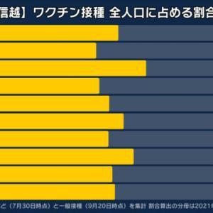 東京のコロナ死亡者15人中5人が「2回接種済み」日本人はワクチン抜けるの早い?    接種会場は、地獄絵図     単に高齢だからでしょ