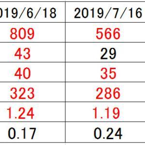 2019/07/16,8/20,9/17 外来受診73、74、75【血液検査結果】