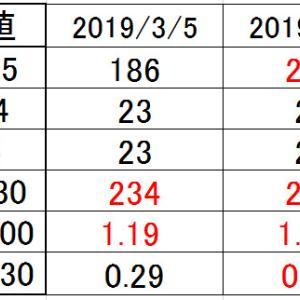 2018/04/09~2019/05/14 外来受診70、71【血液検査結果】