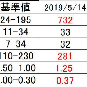 2018/06/18 外来受診72【血液検査結果】