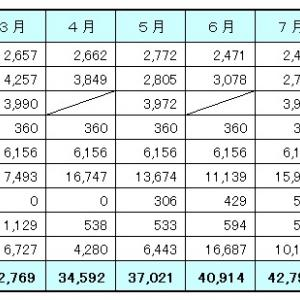 8月の家計簿