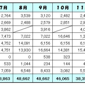 12月の家計簿(前編)