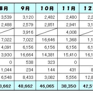 1月の家計簿