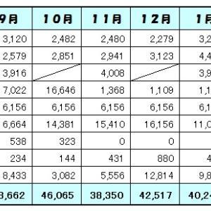 2月の家計簿