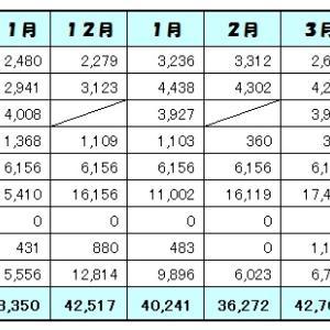4月の家計簿