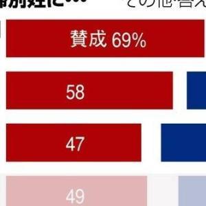 【夫婦別姓】立憲民主党「朝日新聞調べでは選択的夫婦別姓、賛成69% 50代以下の女性は8割超だ!」