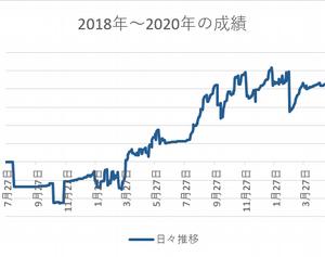 2020年7月の収支~FX編2~