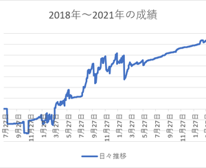 2021年7月の収支~FX編~
