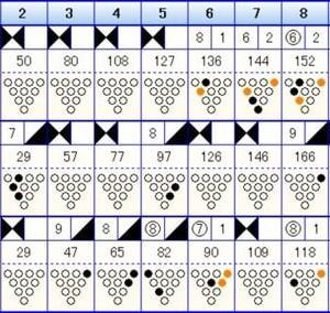 ボウリングのリーグ戦 (410)