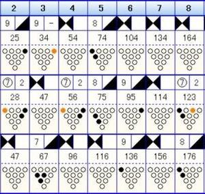 ボウリングのフリータイム(223)