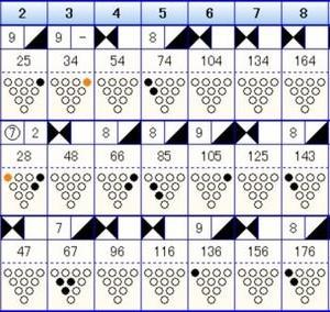 ボウリングのフリータイム(225)