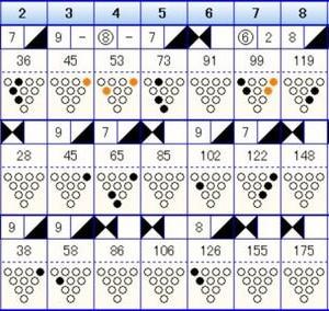 ボウリングのフリータイム(206)