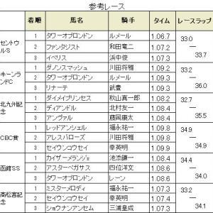 【スプリンターズステークス2019】血統予想展望・出走馬確定/予想オッズ、スプリント王者新星現る!!