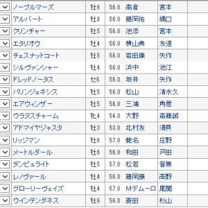 【京都大賞典 2019】血統最終予想・枠順確定、大混戦!!波乱の立役者は牝馬?
