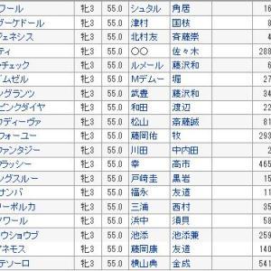 【秋華賞 2019】血統予想・出走予定馬/予想オッズ、新興勢力馬の台頭は??