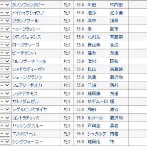 【秋華賞 2019】血統予想展望・枠順確定!18頭血統診断、今年の秋華賞血統はこの馬!!