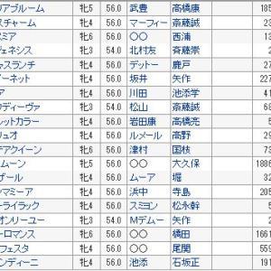 【エリザベス女王杯2019】血統展望・出走予定馬/予想オッズ、外国人J襲来!!
