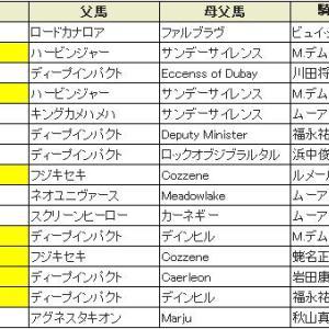 【マイルチャンピオンシップ2019〕血統予想・出走予定馬/予想オッズ、2強ダノンVS外国人ジョッキー
