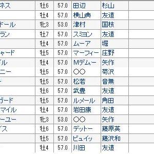 【ジャパンカップ 2019】血統展望・出走予定馬・予想オッズ、史上初外国馬出走0、レースの意義は・・・