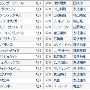 【ジャパンカップ2019】全頭診断・血統、データ、馬場から検証!!