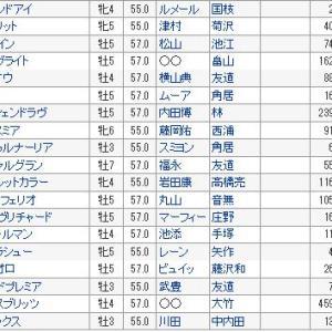 【有馬記念 2019】血統展望・出走予定馬/予想オッズ、これぞグランプリ!!アーモンドアイ出走確定!!