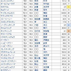 【京都金杯 2020】血統展望・出走予定馬/予想オッズ、1年の計は金杯にあり!!