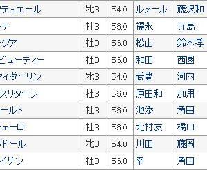 【シンザン記念 2020】血統予想展望、枠順確定!!牝馬桜路線のステップレースとなるのか?