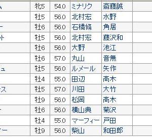 【アメリカジョッキークラブカップ(AJCC)2020】血統展望・出走予定馬/予想オッズ