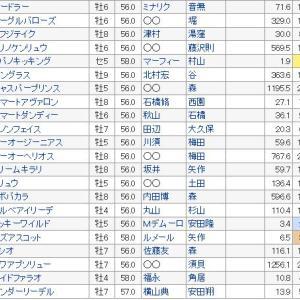 【根岸ステークス 2020】血統展望、出走予定馬/予想オッズ、狙うは1400m実績馬!!